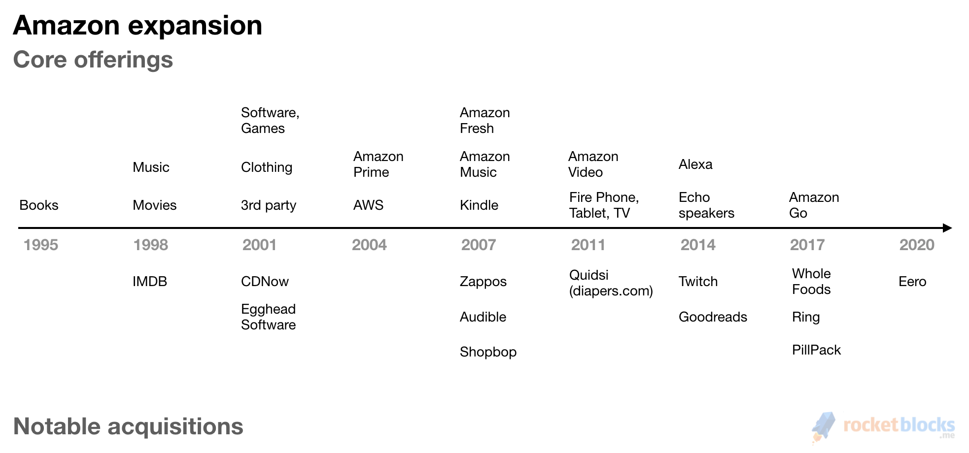 Amazon metrics: helpful benchmarks for Amazon product