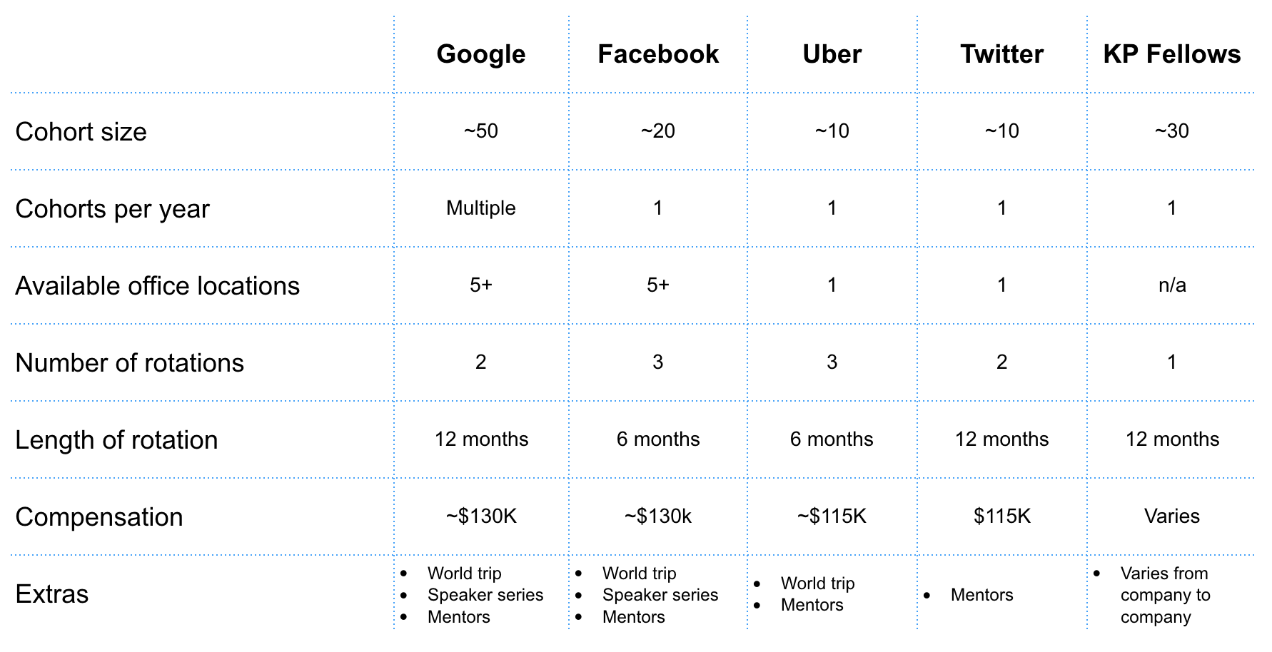 Comparison of APM programs from Google, Facebook, Uber, KP Fellows and Twitter