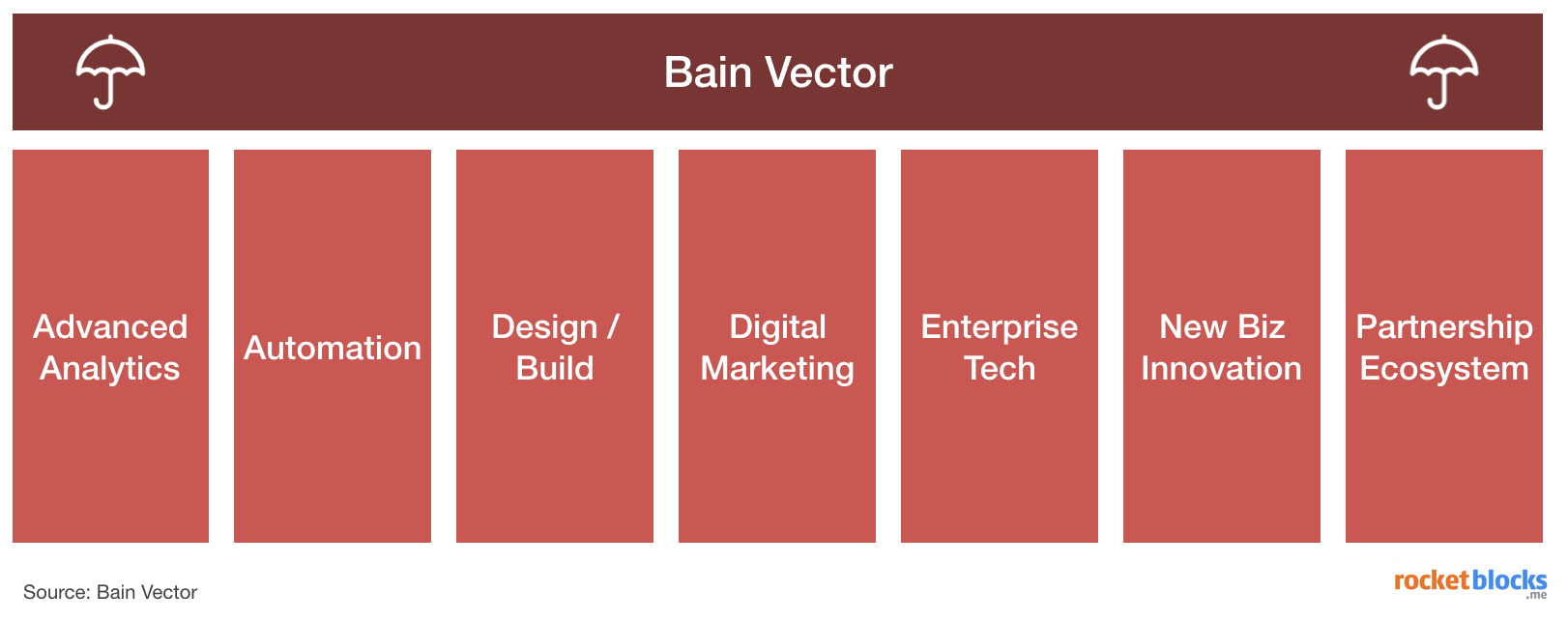 Bain Vector's seven service offerings