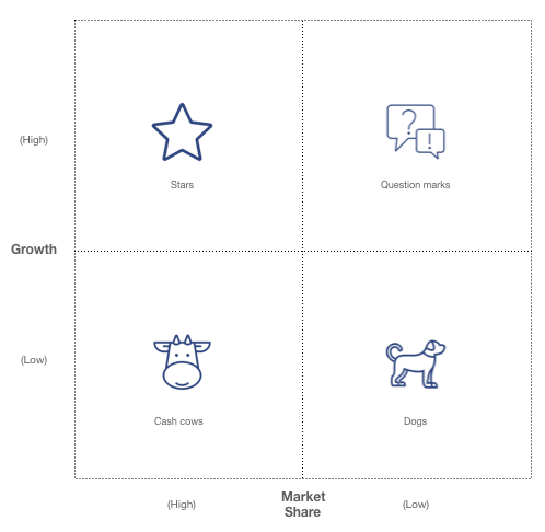 BCG growth share matrix with examples