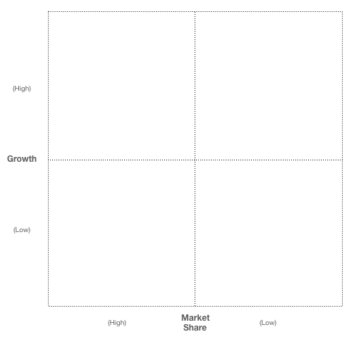 BCG growth share matrix diagram
