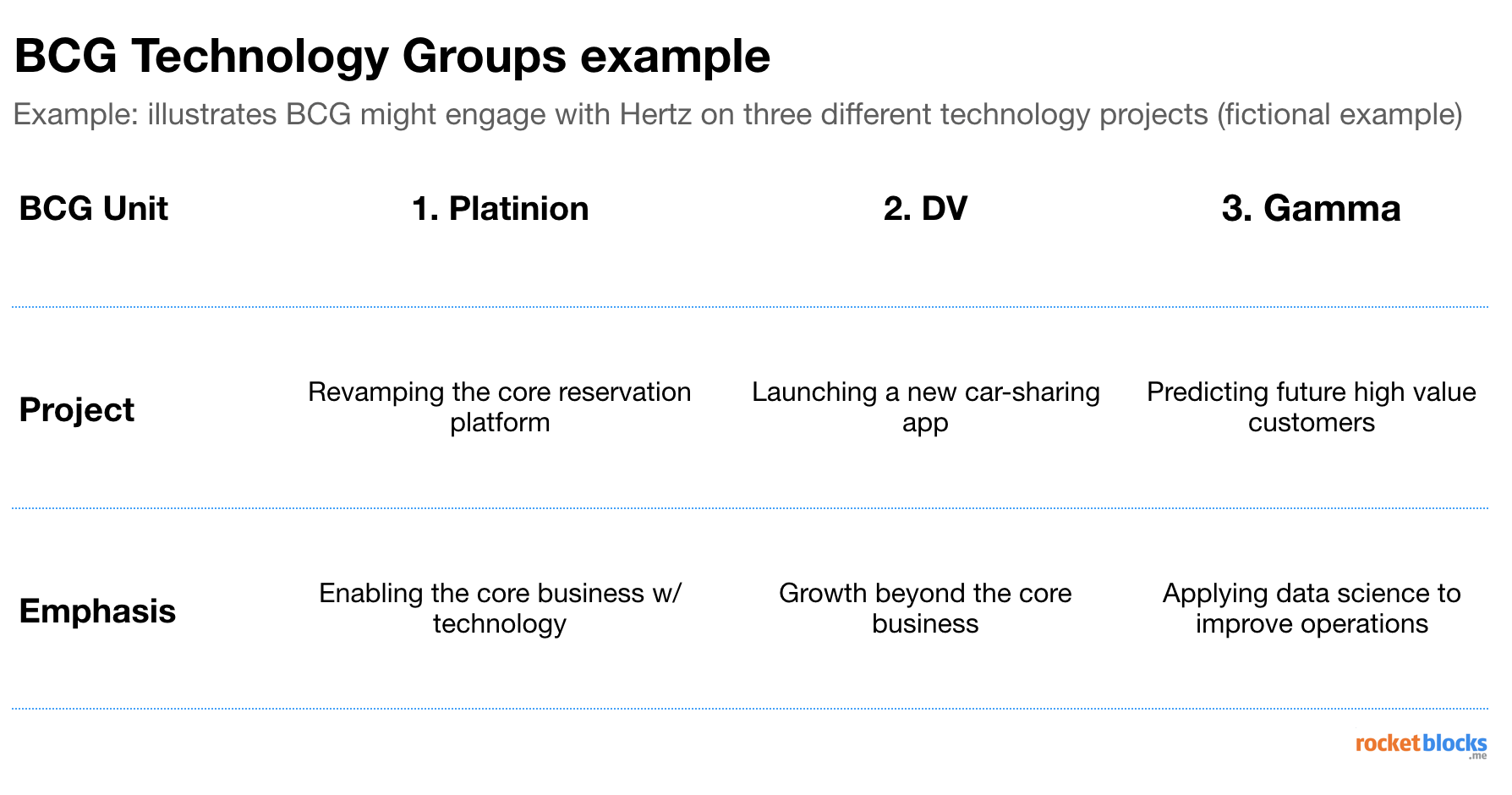 Comparison of projects that different BCG groups, like Platinion, DV and Gamma take on