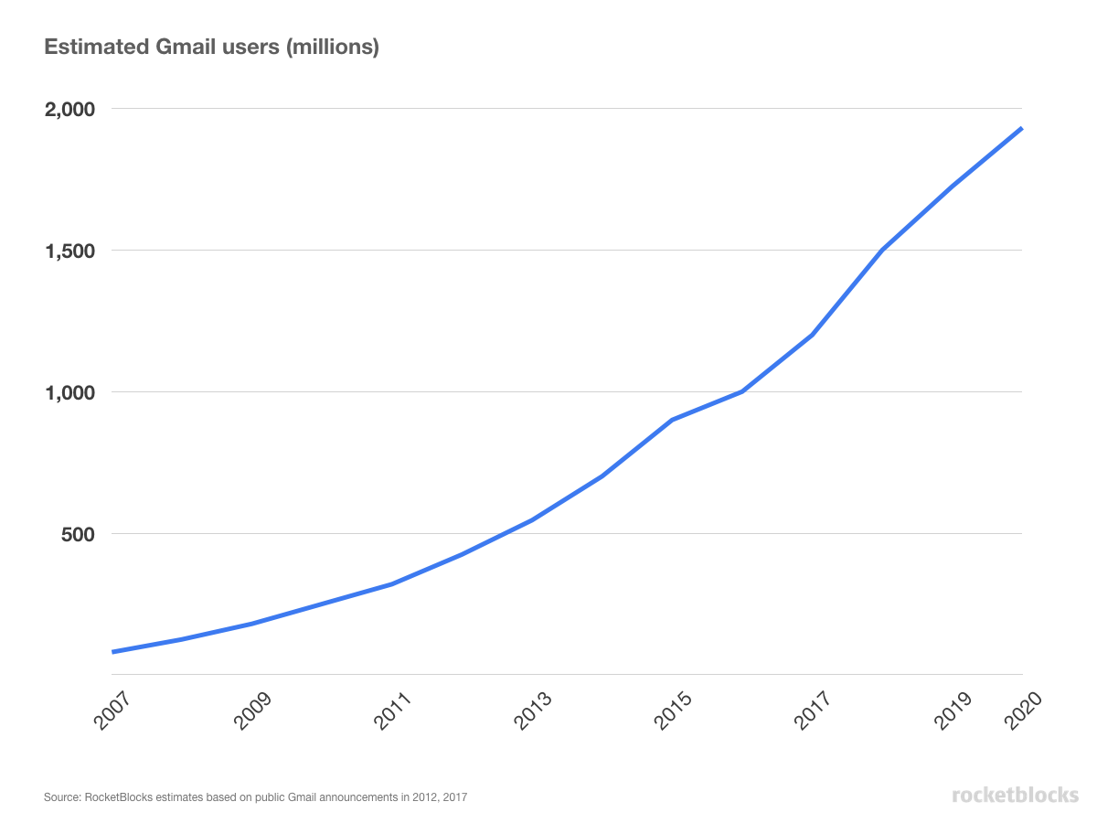Estimate of the number of Gmail users, nearly 2 billion users in 2020