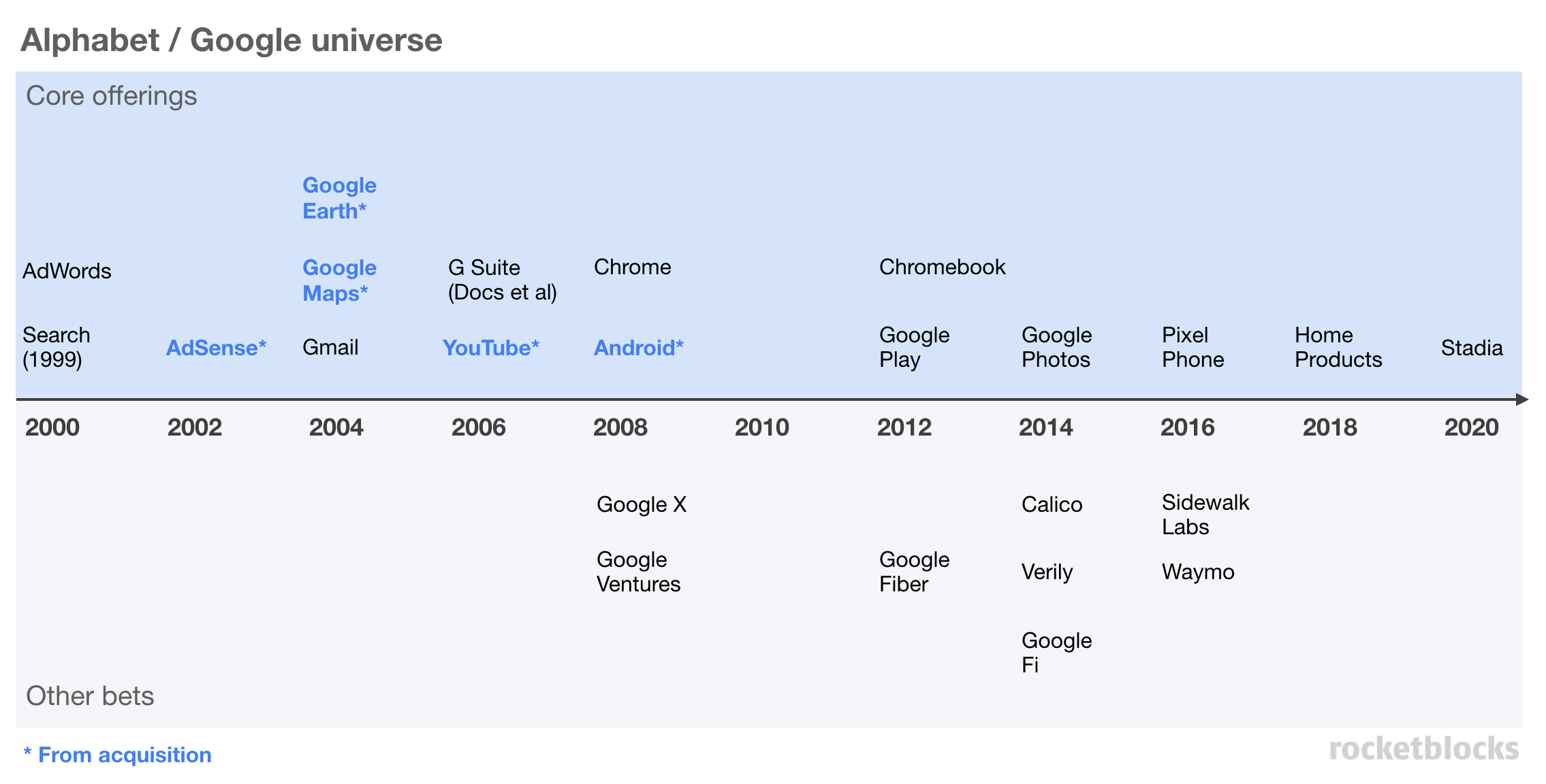 Timeline of all major Google product launches