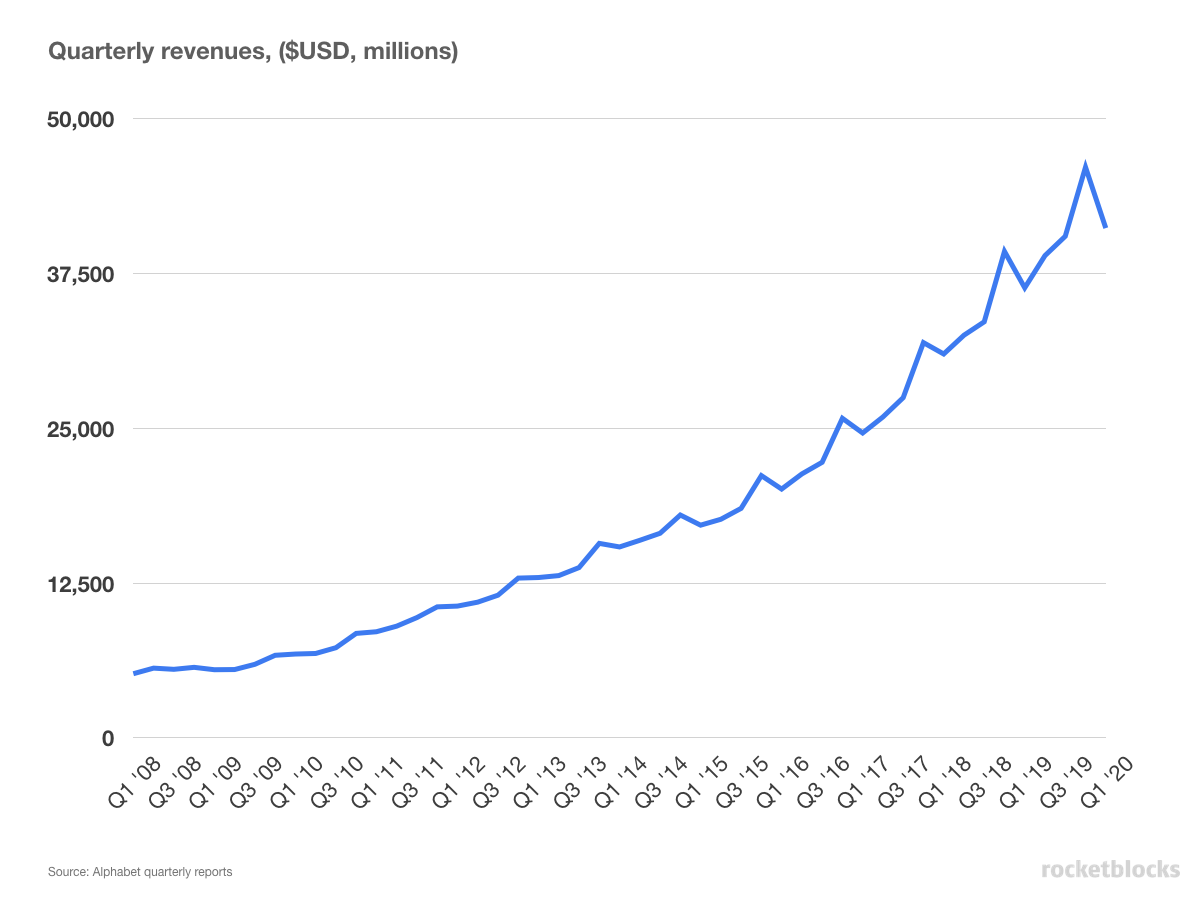 Google quarterly revenue from early 2008 thruogh early 2020
