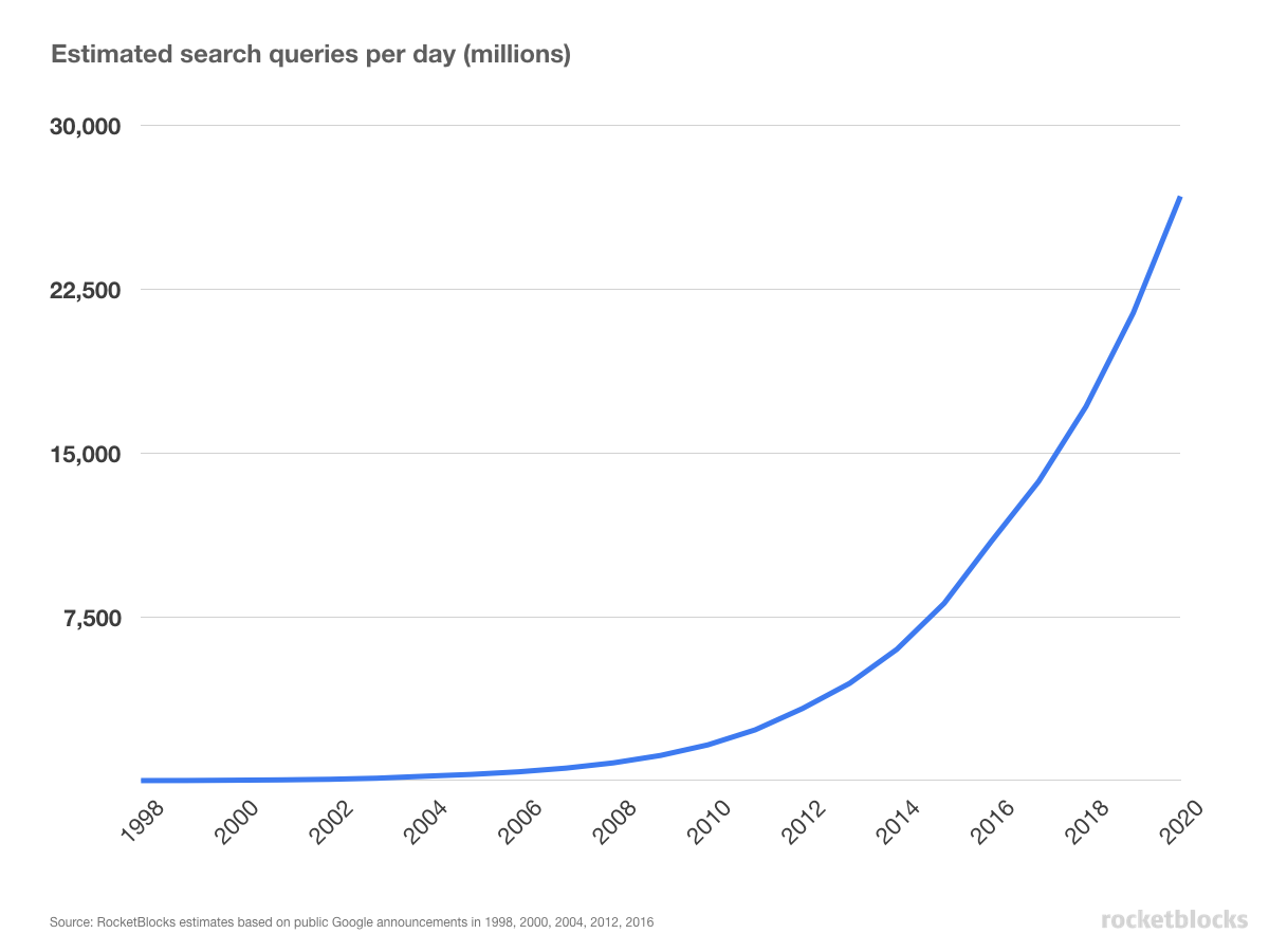 Estimate of the number of Google search queries run per day