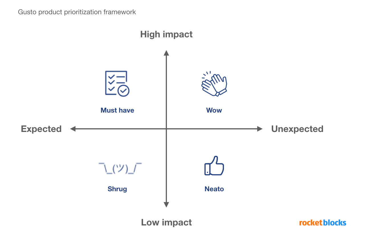 Gusto product prioritization matrix framework for product managers