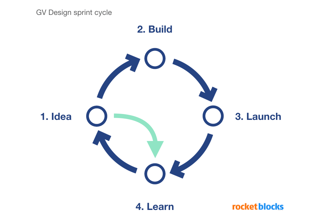 GV design sprint framework for product managers