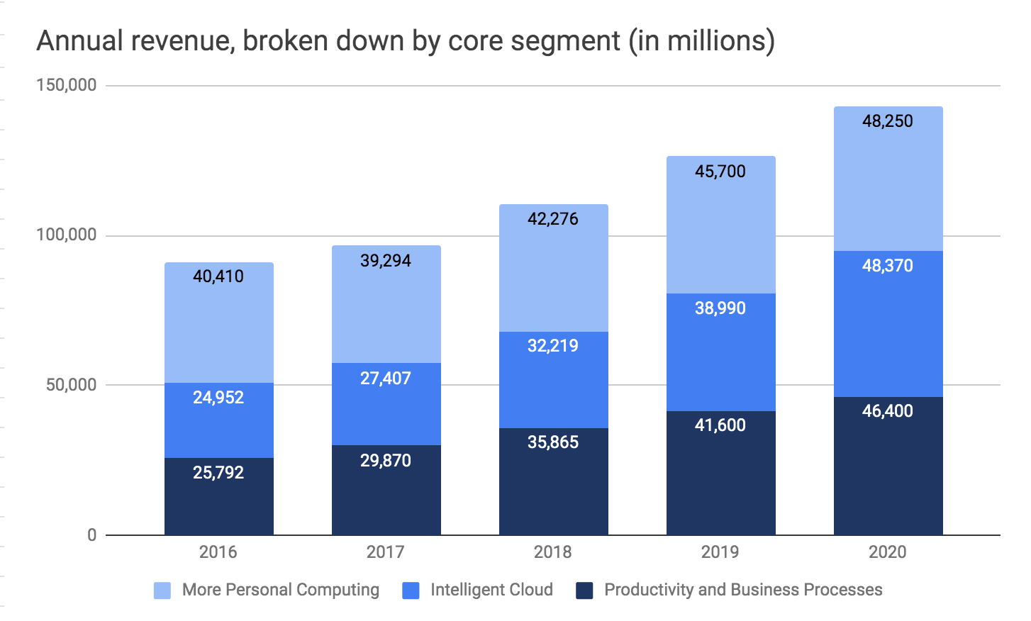 Microsoft annual revenues for 2016, 2017 and 2018 broken down by business unit