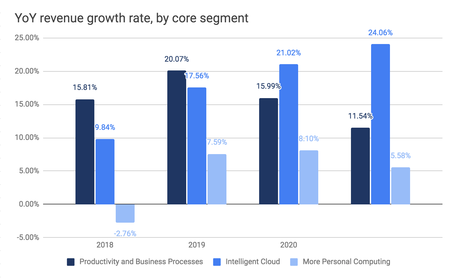 Microsoft revenue growth rate year-over-year by business unit