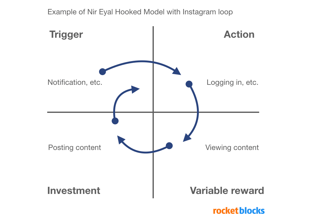 Nir Eyal's Hooked Habit model framework for product managers