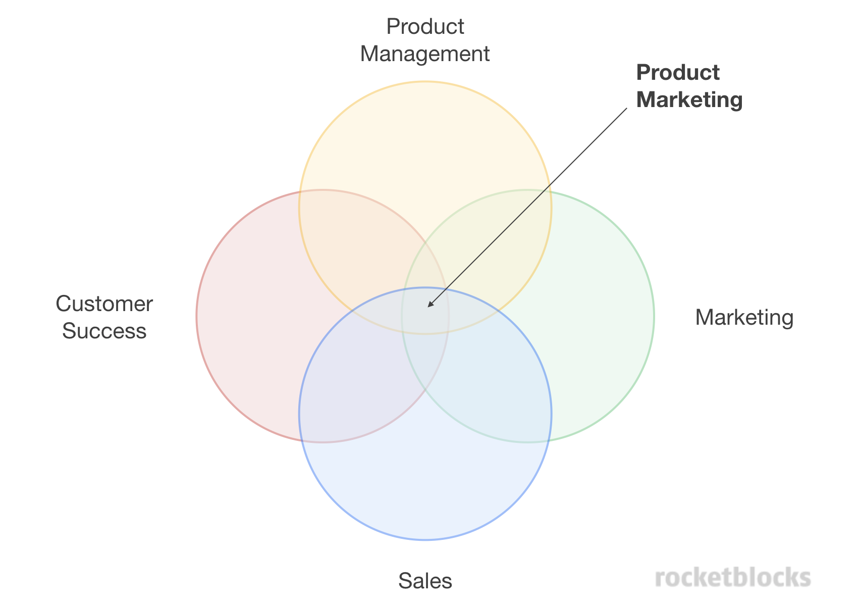 Venn diagram showing the role of PMM as the intersection between product, sales, marketing and customer success.