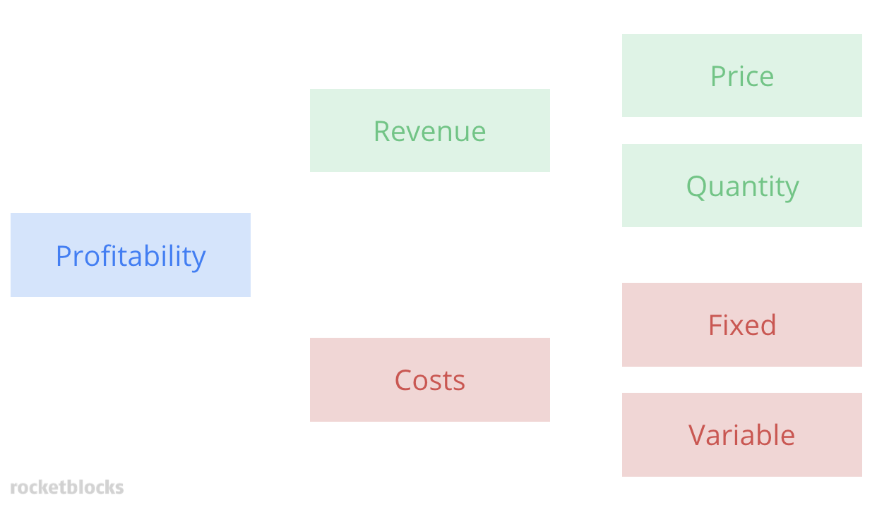 Profitability framework which shows how revenue and costs break down into profit
