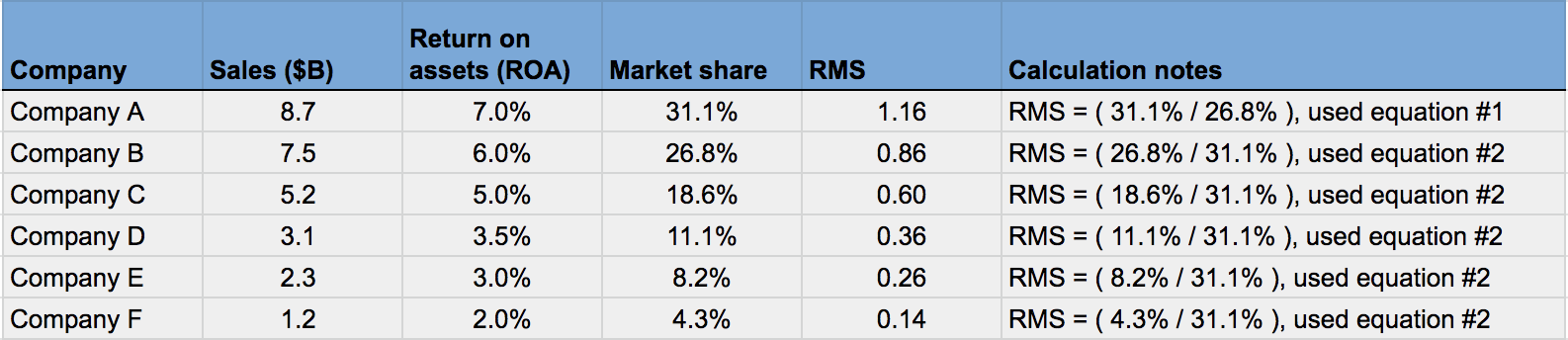 Example of calculating relative market share, part 2