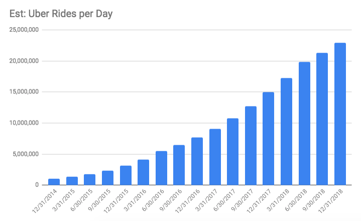 Estimated number of rides per day on a quarterly basis