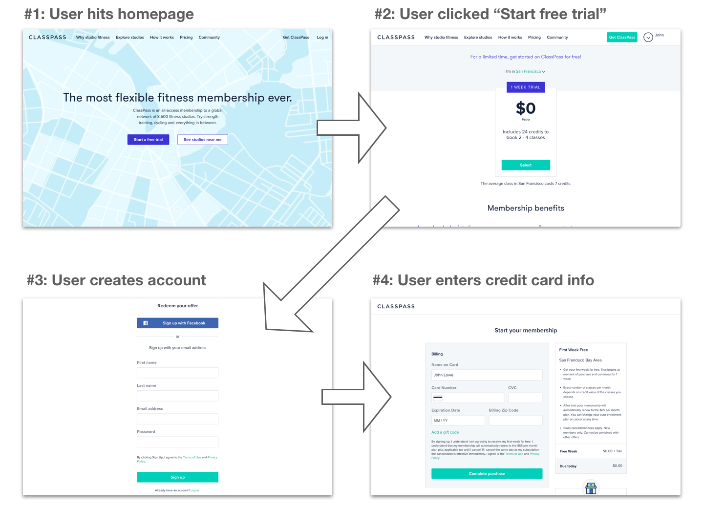 How to turn a user flow into a funnel for product managers